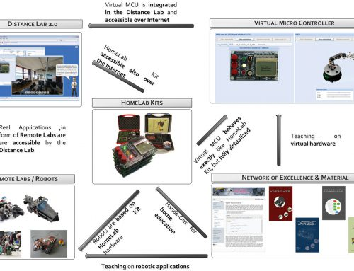 Holistic blended framework for Research and Education in Mechatronics and Computer Science